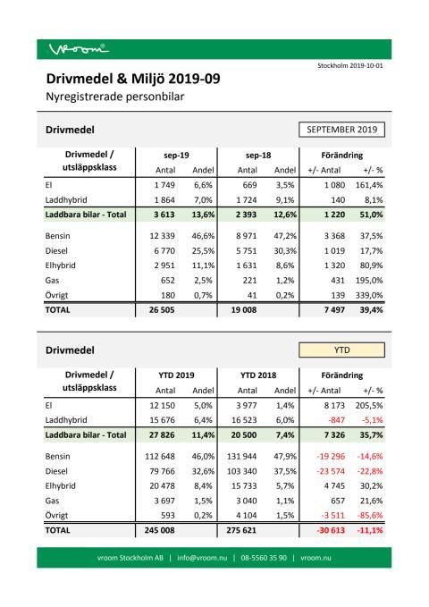 Drivmedel & Miljö 2019-09