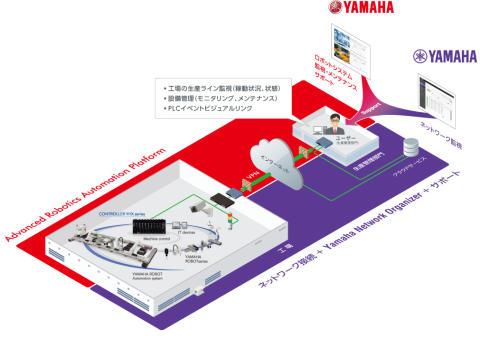 01_2017_遠隔管理システムパッケージ共同開発のイメージ