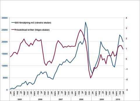 Försäljning av E85 och prisrelation till bensin