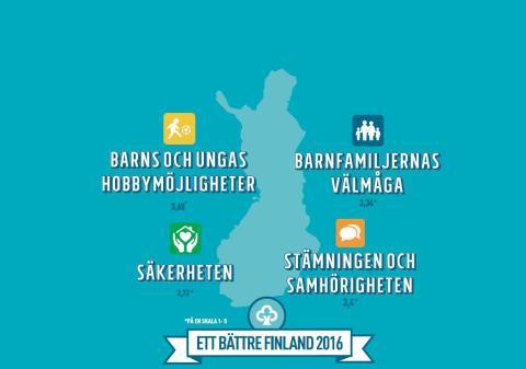Bättre Finland 2016