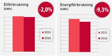 Minskad el- och energiförbrukning