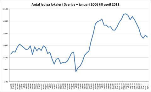 Lokalbarometern: Kraftigt minskat utbud av lokaler i Västra Götalands län