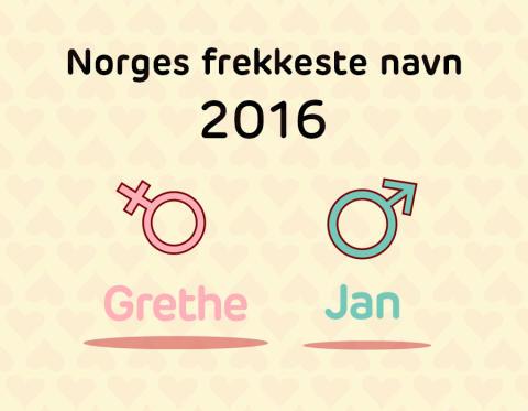Norges frekkeste navn