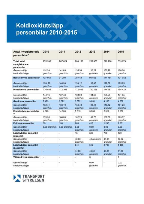 Tabell  över koldioxidutsläpp, personbilar 2010-2015, (38 kB, pdf-fil)