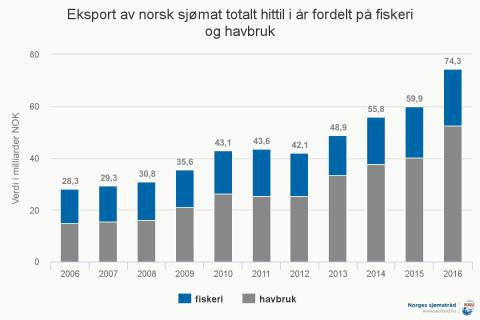 Eksport av norsk sjømat fordelt på fiskeri og havbruk per oktober 2016