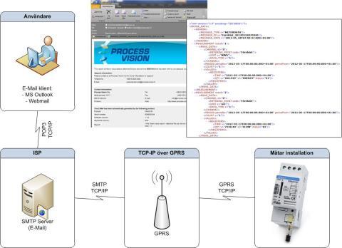 Elvacos produkter skickar data direkt till Process Vision Generis