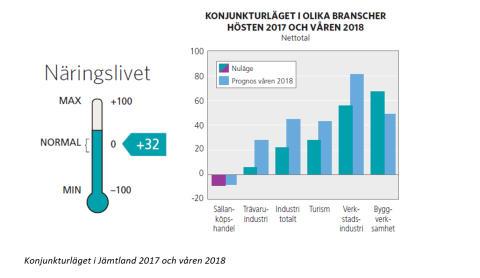 Konjunkturläget Jämtland