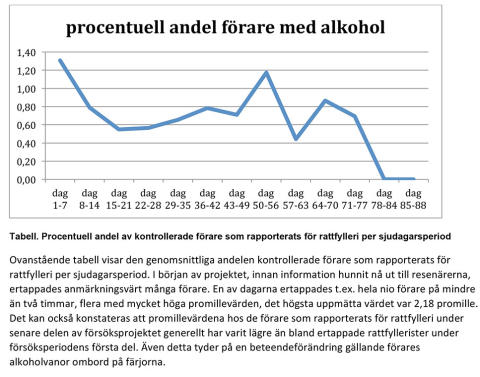 Trenddiagram alkobommar Frihamnen Stockholm sept-dec 2014
