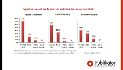 Hyresgästerna i Norra Stockholm är nöjdast med sina kontorslokaler