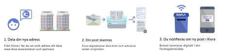Nu lanseras Kivra+, skannad post för alla företagare!