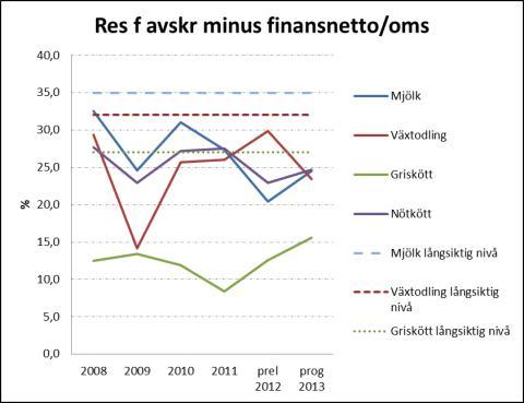 Förhoppning om vändning under 2013 för svenska bönder