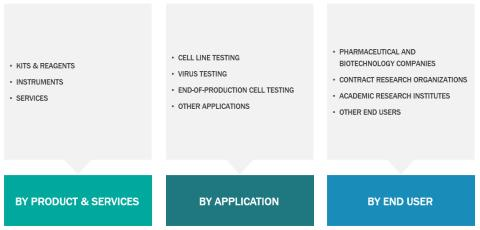 Mycoplasma Testing Market is Witnessing Phenomenal Growth by 2027: Business Opportunities and Industry Analysis
