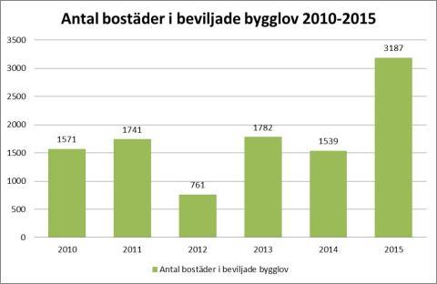 Antal bostäder i beviljade bygglov 2010-2015