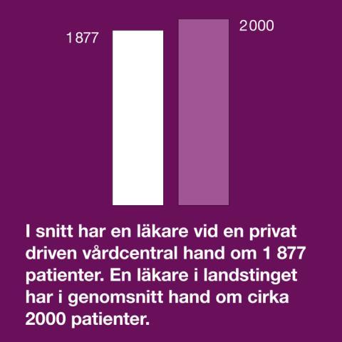 Vårdföretagarnas mytkalender: Privata läkare har mindre tid till sina patienter (myt 15)