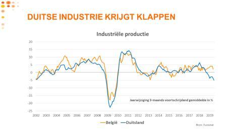 20190822 Conjunctuurenquête - Duitse industrie