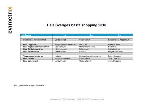 Svenskarnas favoritcentrum 2018