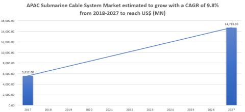 Submarine Cable System Market In-Depth Profiling With Key Players and Recent Developments, Forecast Period: 2018-2025