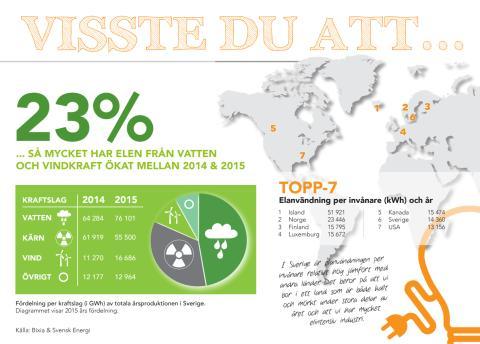 Vatten- och vindkraftsproduktionen ökade med 23% förra året