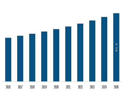 Industrial Refrigeration System Market Insights, Future Trends, On-going Demand, Opportunities, Segmentation, and Forecast till 2025