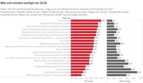Bilaga 2: Tabell; Mer och mindre vanligt om 10 år