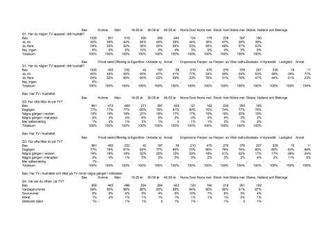 Statistik Vardagsrumsrapport