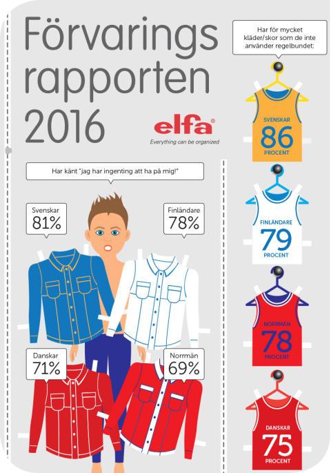 SE_Elfa förvaringsrapport 2016_