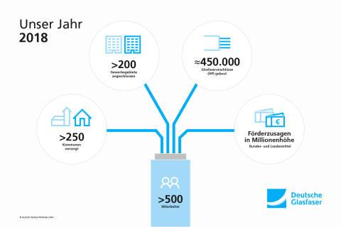 Licht aufs Land: Das Deutsche Glasfaser Jahr 2018