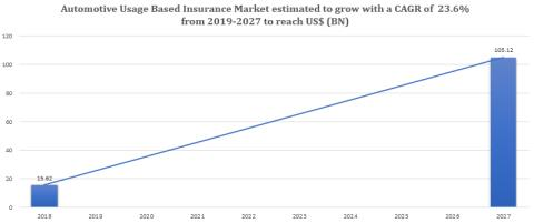 Automotive Usage Based Insurance Market In-Depth Profiling With Key Players and Recent Developments, Forecast Period: 2018-2027