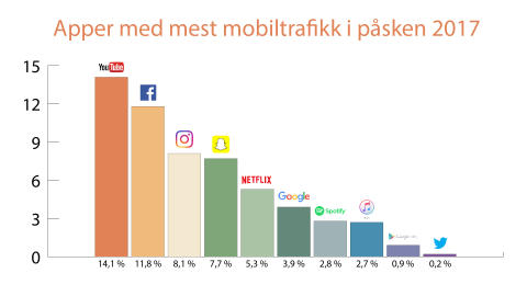 Her er appene som dro mest mobiltrafikk i påsken
