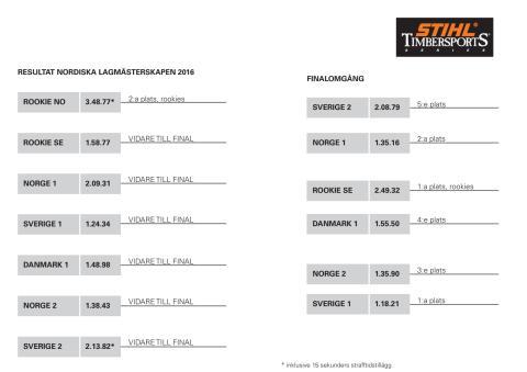 Resultat nordiska mästerskapen lagtävling