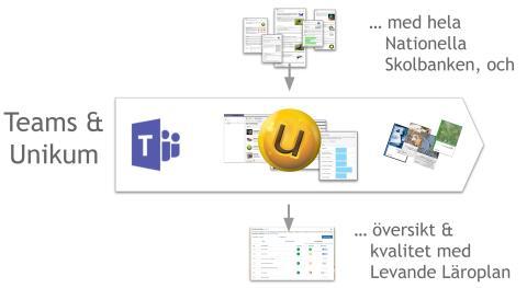 Unikums Teams-app kopplat teams till skolans uppdrag.