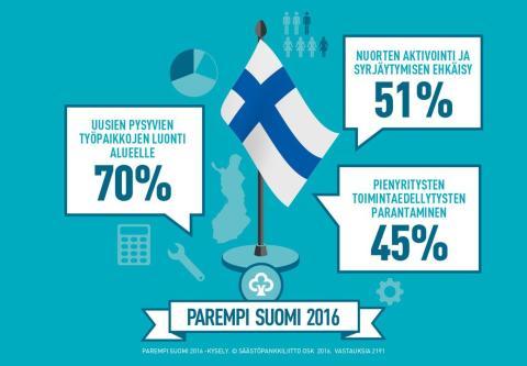 Säästöpankin Parempi Suomi 2016: mikä auttaisi tilannetta kotipaikkakunnilla