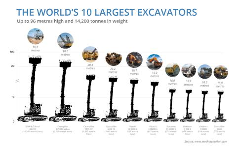Photo Gallery: The 10 Largest Excavators