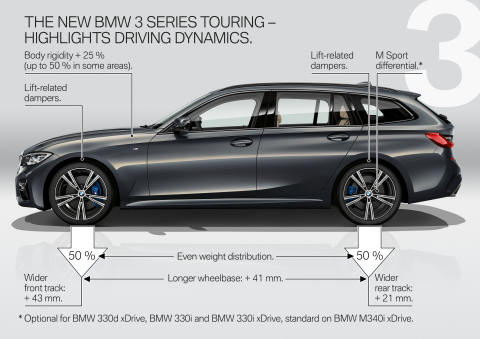 BMW 3-serie Touring - Highlights