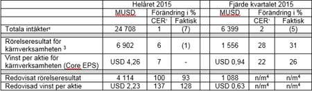 AstraZeneca PLC's resultatrapport för helåret och fjärde kvartalet 2015