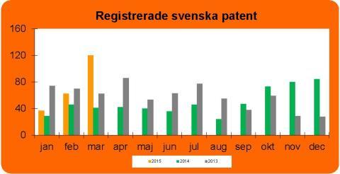 Patentansökningar ökar kraftigt