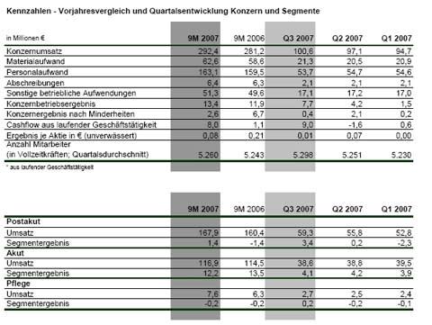 Geschäftsentwicklung in den ersten 9 Monaten 2007 trotz gestiegener Kosten deutlich besser als im Vorjahr