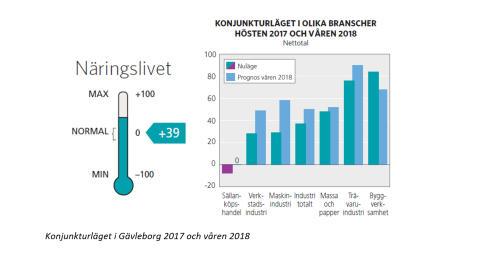 Konjunkturläget Gävleborg
