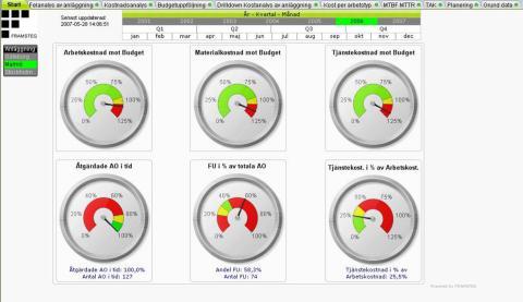 Bättre underhållsanalys med QlikView - webbseminarium 13/11-2012