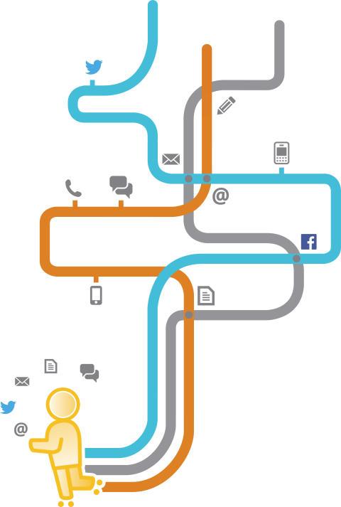 Digitale Transformation – die Macht des vernetzten Kunden