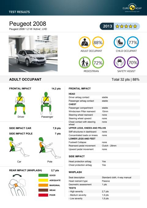 Detaljerade krockresultat Peugeot 2008 Euro NCAP