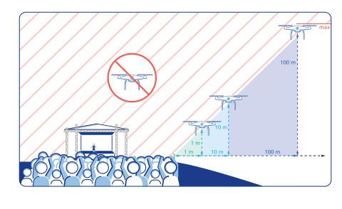 """Faustregel für Drohnenpiloten """"1:1"""""""