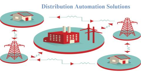 Learn details of the Distribution Automation Solutions market: growth with CAGR in forecast-2023