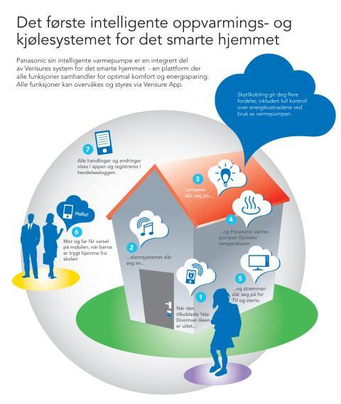 Det første intelligente oppvarmings- og kjølesystemet for det smarte hjemmet