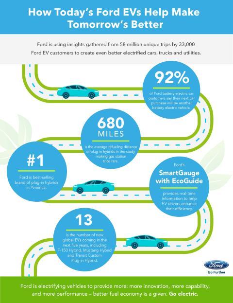Ford afslører flere nye el-biler, heriblandt F-150, Mustang og Transit