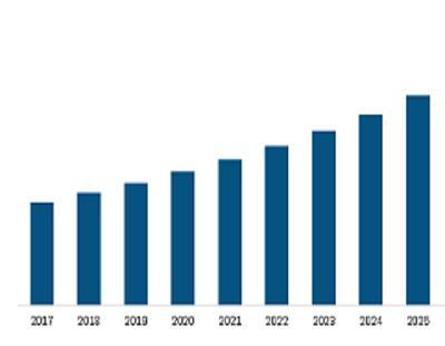 Coastal Surveillance Radar Market Report 2019-2025 Released