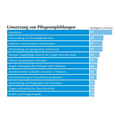 GEHWOL Diabetes-Report 2014: Risikobewusstsein nur unzureichend vorhanden