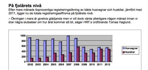 Branschstatistik från Husvagnsbranschens Riksförbund mars månad