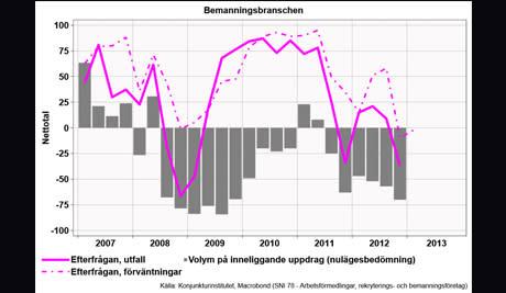 Bemanningsbarometern Q1 2013: Stabilt men med smolk i bägaren