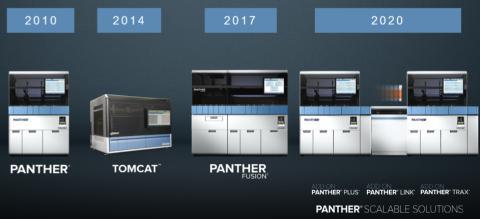 Hologic lanserar Panther Scalable Solutions – en ny nivå av flexibilitet och effektivitet i laboratoriet